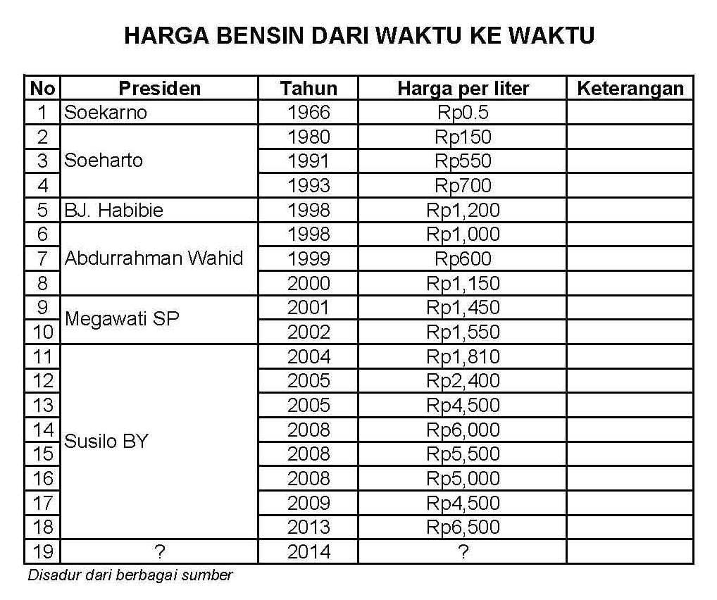 Harga Bensin dari 1966 - 2014
